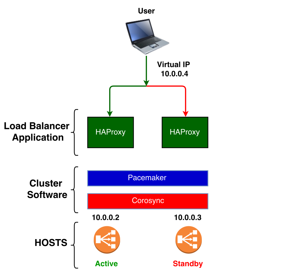 HAProxy High Availability Setup | Databases at CERN