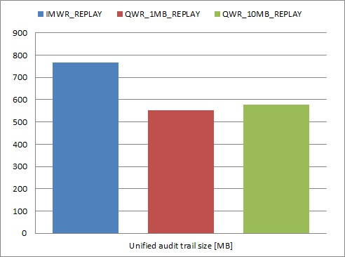 Unified audit trail size graph