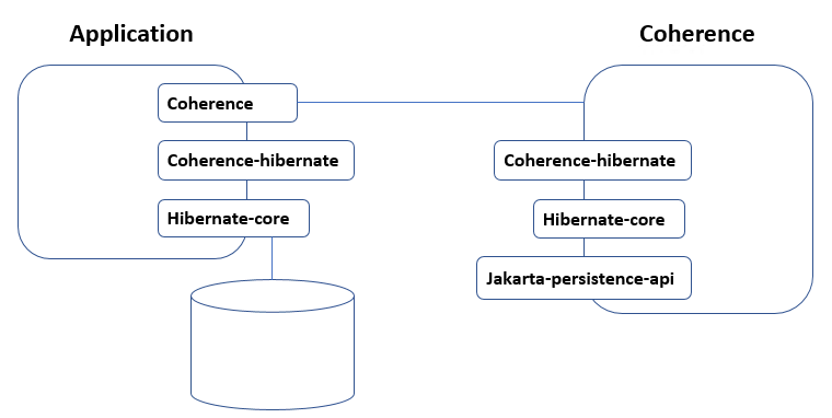 coherence-hibernate-components