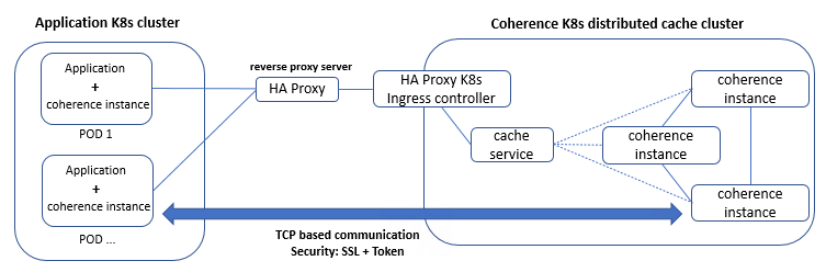 implemented-coherence-POC