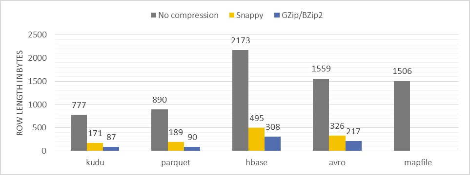 Performance comparison of different file formats and storage